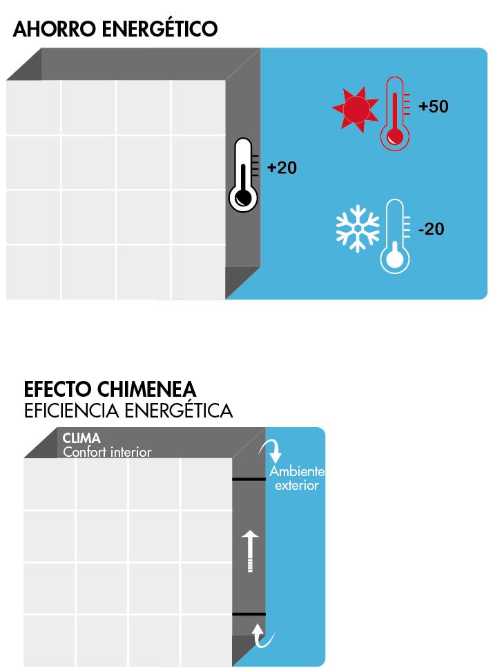 fachada ventilada - ahorro energético